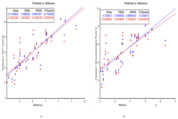 PLS regression plots (reference vs. prediction) of FTIR spectra for total plate count (6A) and Enterobacteriaceae count (6B) of chicken fillets during storage.