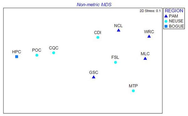 MDS plot of North Carolina populations.