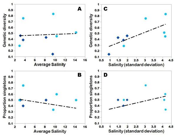 Salinity and genetic diversity.