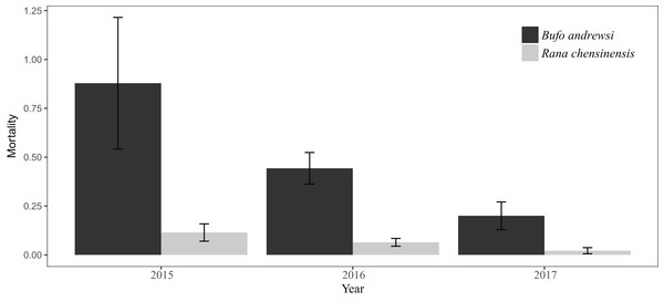 Numbers of B. andrewsi and R. chensinensis deaths in June and August over the 3 years.
