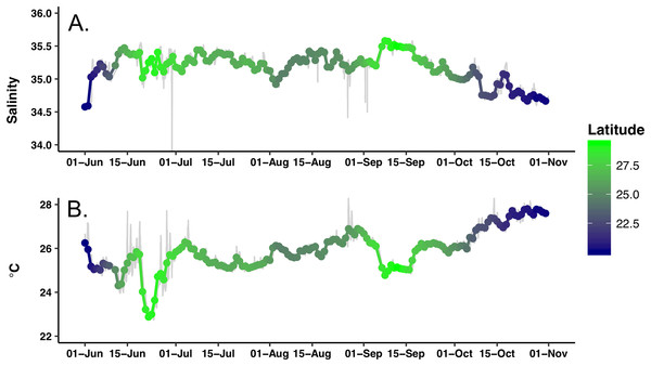 Time series of the hydrographic properties from the Honey Badger's gpCTD sensor.
