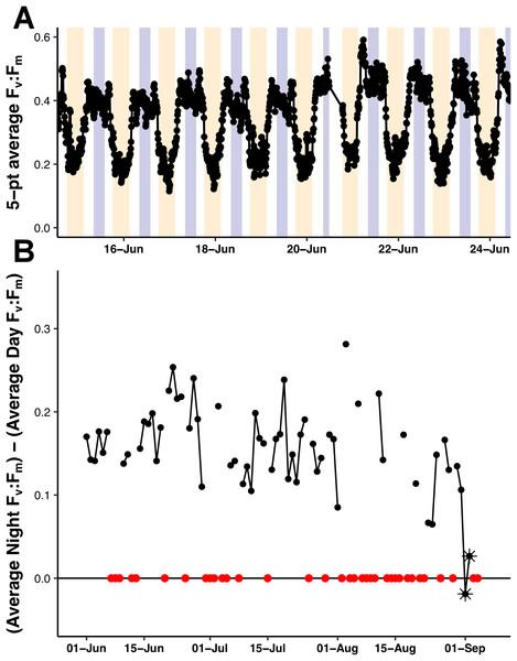 PhytoFlash Fv:Fm diel rhythm sample and iron limitation index.