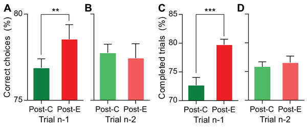 Behavioral performance on trial n is affected by the outcome of trial n−1, while the outcome of trial n−2 has no significant effect.