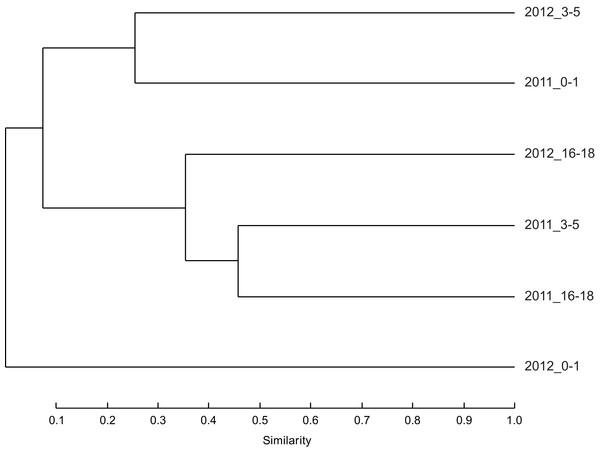 The similarity between nematode communities.