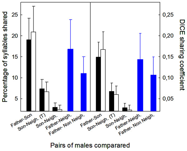 Values of the proportion of syllables shared between different males (fathers, sons, neighbors, non-neighbors), and the DICE coefficients.