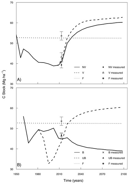 Long-term simulations of soil C stocks over 87 years projection in the 0–20 cm soil depth including measured points (2013) for the management change situations.