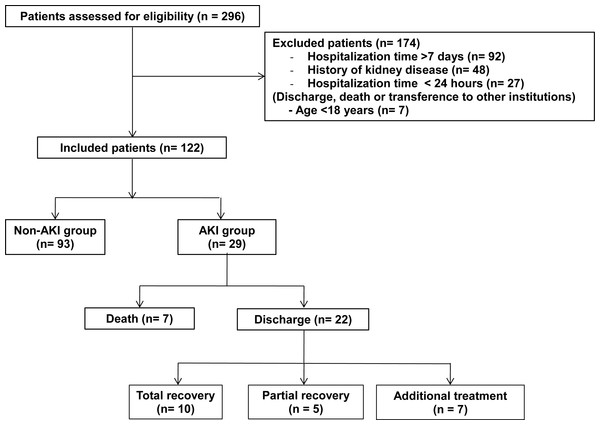 Flowchart for patient selection and follow-up until ICU discharge.
