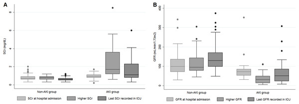 SCr (A) and GFR (B) at three different moments of hospitalization according to AKI and non-AKI groups.