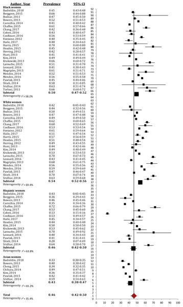Forest plot of the prevalence of excessive gestational weight gain in Black, White, Asian and Hispanic women.