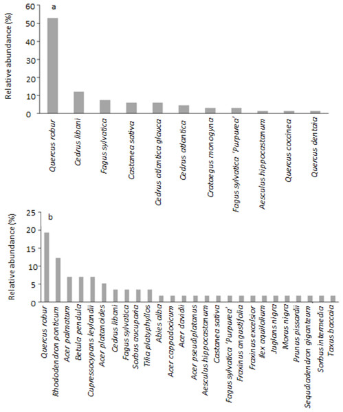 Relative abundance (%) of trees in (A) the North Front parkland and (B) the West Garden.