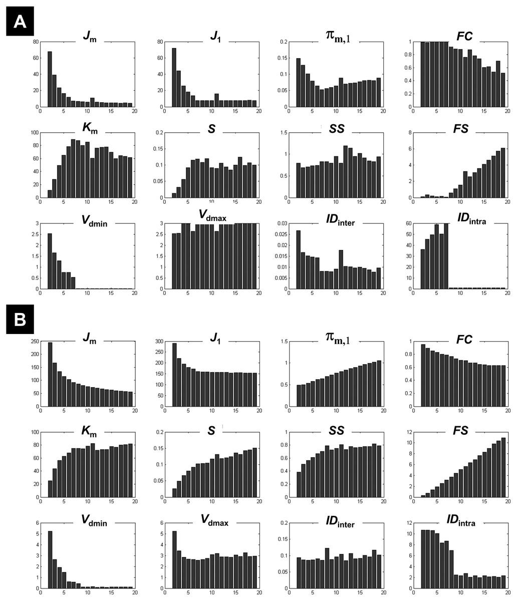 Clustering of fMRI data: the elusive optimal number of clusters [PeerJ]