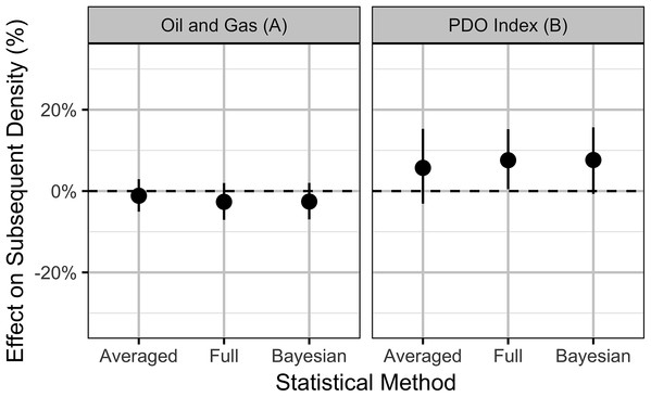 Estimates (with 95% confidence intervals) of the effect of an increase in one SD (0.31%) in the areal disturbance due to (A) well pads within 3.2 km of all leks and (B) the Pacific Decadal Oscillation index (0.86).