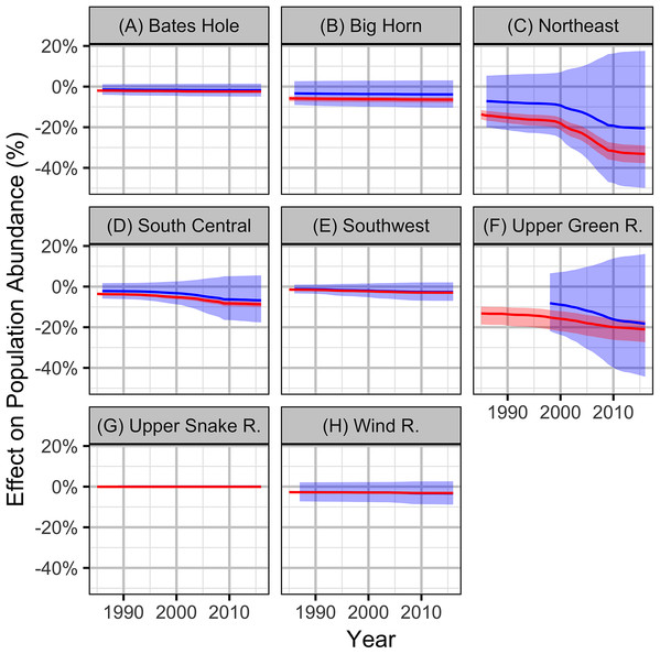 Bayesian estimates (with 95% credible intervals) of the effect of the observed levels of oil and gas on the population abundance of sage-grouse based on the local (red) and population (blue) models by working group (A-H).