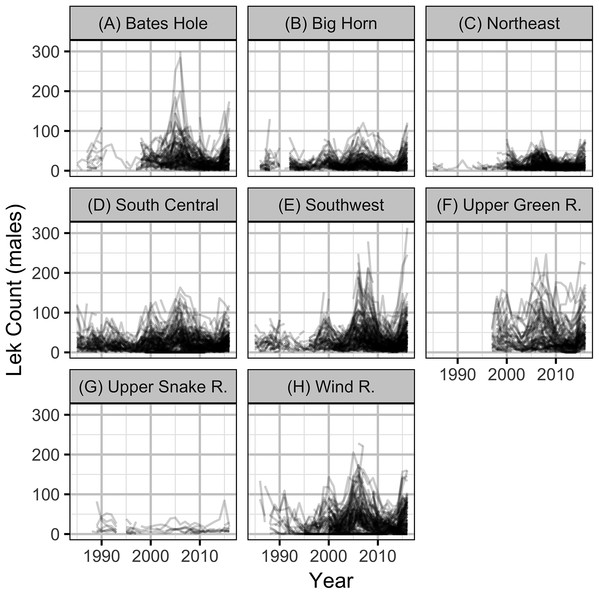 Mean counts of male sage-grouse at individual leks by year and working group (A–H).