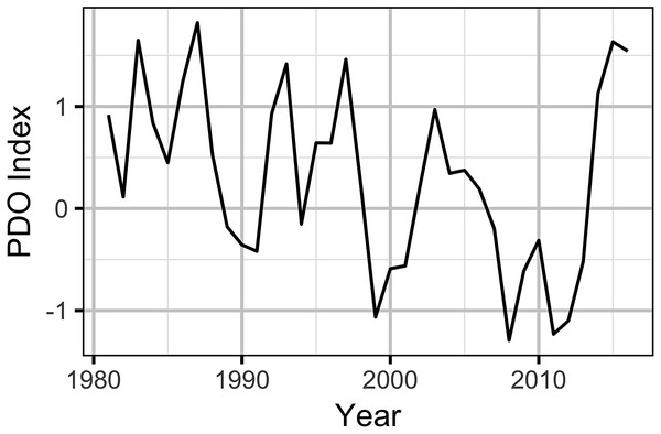 Pacific Decadal Oscillation index by year.