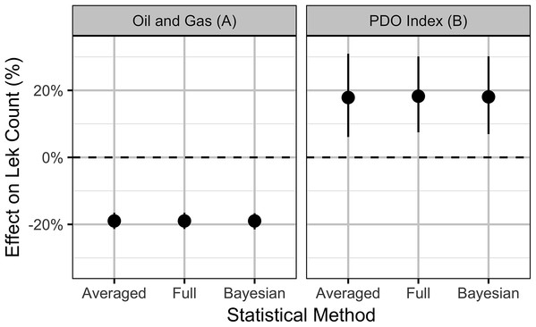 Estimates (with 95% confidence intervals) of the effect of an increase in one SD (0.8%) in the areal disturbance due to well pads (A) within 3.2 km and (B) the Pacific Decadal Oscillation index (0.82).