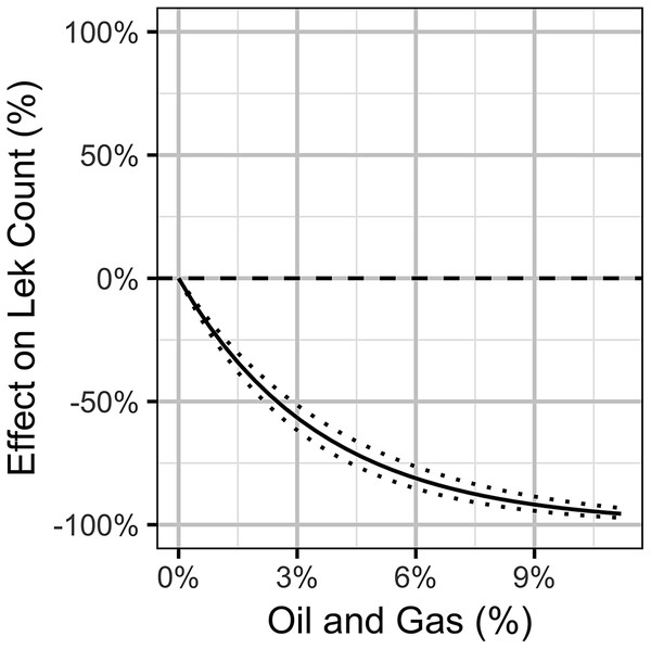 Bayesian estimates (with 95% credible intervals) of the effect of the percent areal disturbance due to oil and gas well pads on the expected count of male sage-grouse at a typical lek.