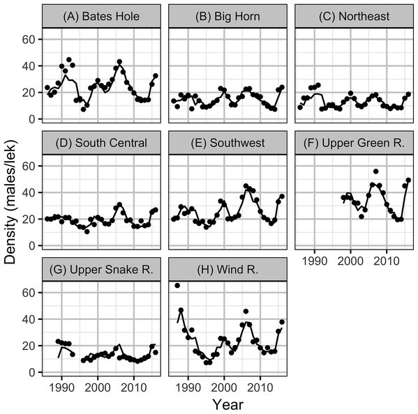 Mean lek counts by year and working group (A–H).