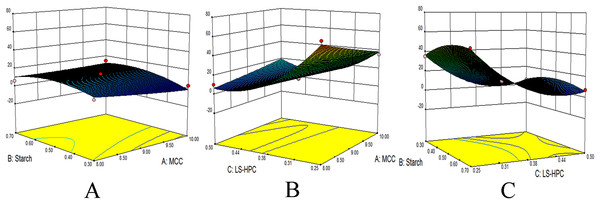 3D contour surfaces of bolus disintegration time.