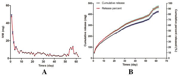 In vitro release kinetics of IVM bolus.
