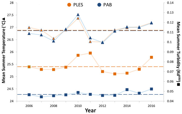 Summer sea surface temperatures and turbidity for the inshore (PLES) and offshore (PAB) reefs during the study period (2006–2016).