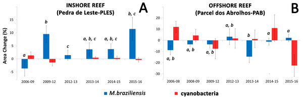 Mean values of coral and cyanobacteria area change at the inshore (A) and offshore reef (B).