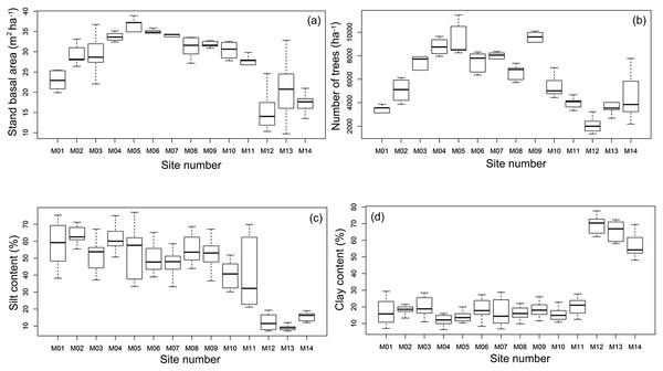 Median, quartiles and maximum and minimum values of environmental variables along the Purus-Madeira Interfluve.