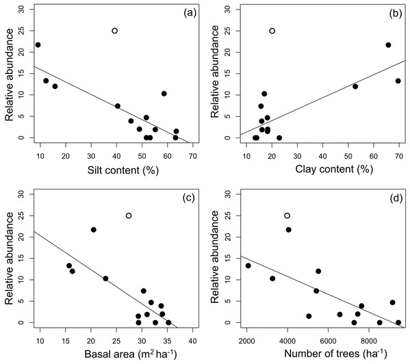 Relationship between mean A. femoralis relative abundance and silt and clay contents, basal area and number of trees.
