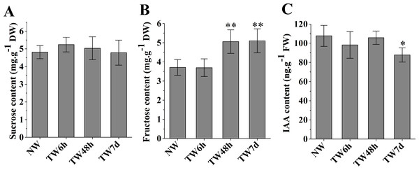 The contents of sucrose, fructose and IAA in developing xylem at different times of bending.