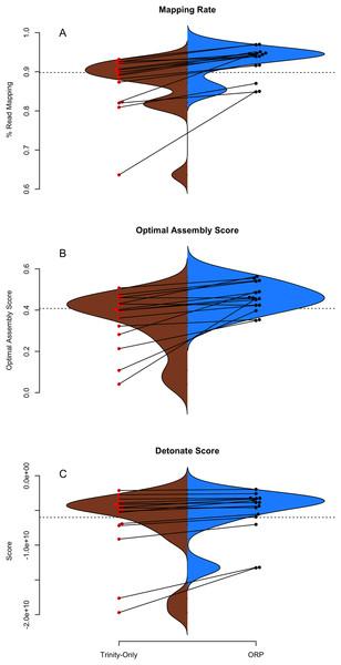 TransRate and Detonate generated statistics.