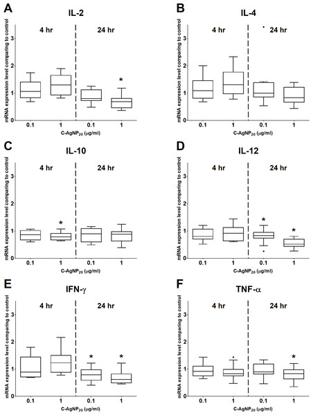 Effects of C-AgNP20 on mRNA expression levels of (A) IL-2, (B) IL-4, (C) IL-10, (D) IL-12, (E) IFN-γ and (F) TNF-α of cPBMCs with ConA.