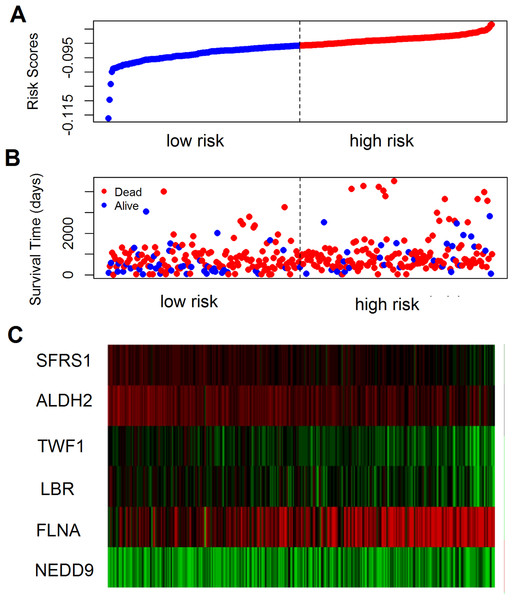 The prognostic performance of the six-gene signature of colon cancer.