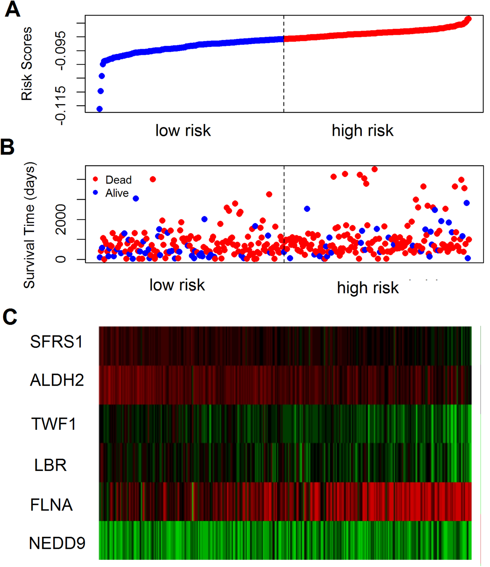 Comprehensive Analysis Of Metastasis Related Genes Reveals A Gene Signature Predicting The Survival Of Colon Cancer Patients Peerj
