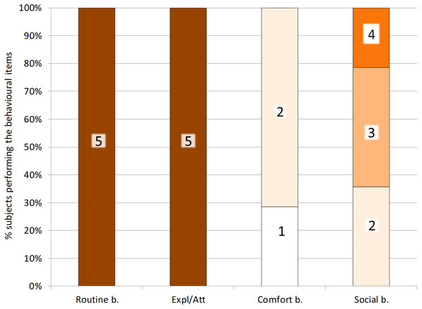 Distribution of scores for the four behavioural indices.