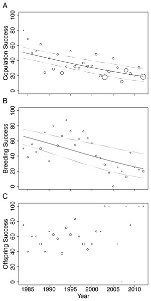 Changes in (A) copulation success, (B) breeding success and (C) offspring success rates of the San Diego Zoo koala population over time (n = 29 years).