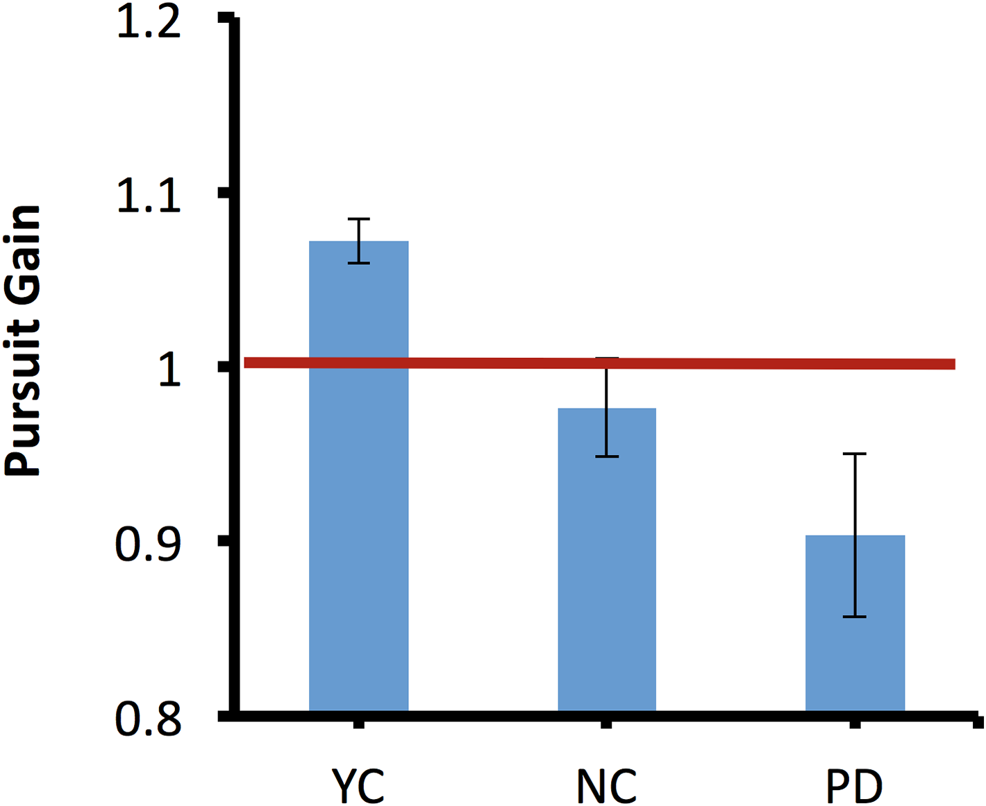 Eye movement control during visual pursuit in Parkinson\'s disease ...