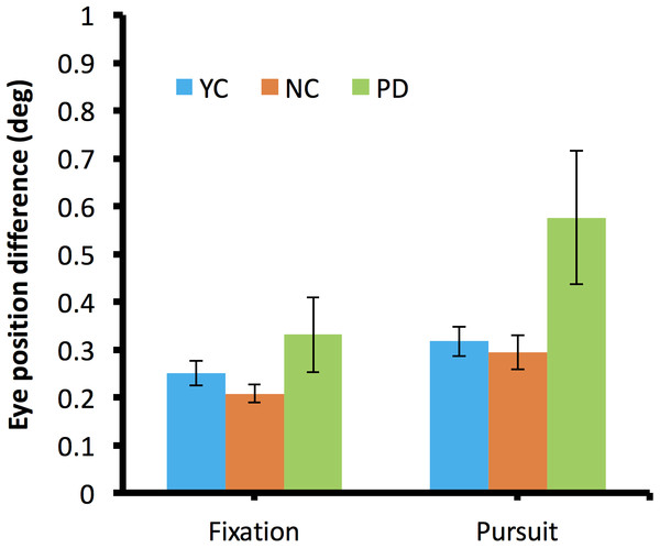 Binocular divergence during fixation and during pursuit in the dichoptic viewing condition.