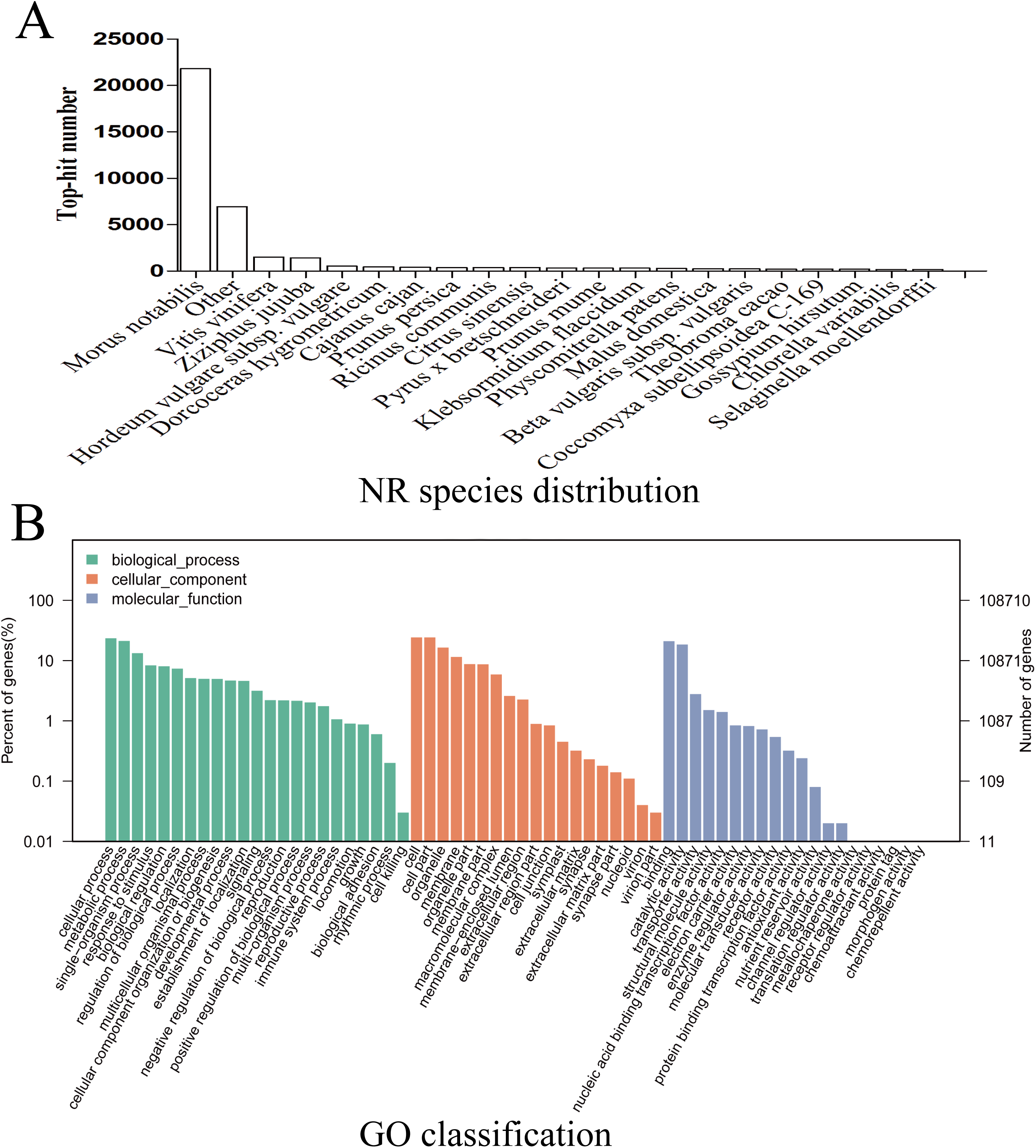Transcriptome Analysis And Identification Of Key Genes Involved In 1 Annotate The Diagram A Eukaryotic Cell With Functions Download Full Size Image