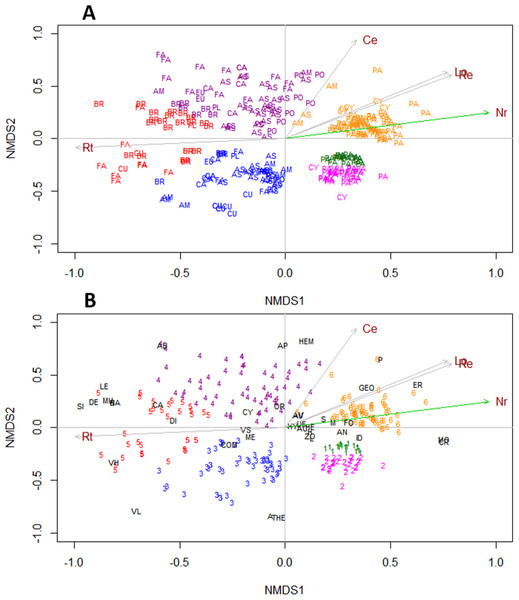 Non-metric multidimensional scaling of nonnative species of herbs and subshrubs grouped with the K-means method.