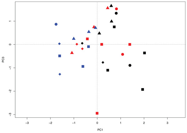 Principal components biplot projecting axes PC1 and PC3 for wetland sites of the Peace–Athabasca Delta based on diatom community composition, summarized at genus level.