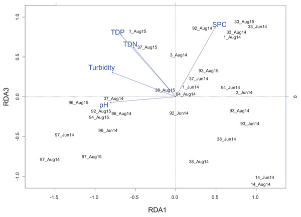 Redundancy analysis biplot projecting RDA axes 1 and 3 showing wetland sites from the Peace–Athabasca Delta and and associated physico-chemical parameters.