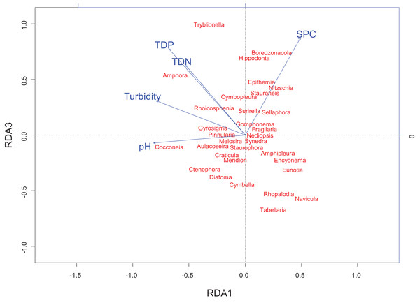 Redundancy analysis biplot projecting RDA axes 1 and 3 showing diatom genera from the Peace–Athabasca Delta and associated physico-chemical parameters.