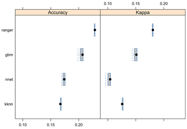 Predictive performance of the target machine learning algorithms for mapping forest tree species (N = 1.5 million distribution of training points is available in Fig. 3).