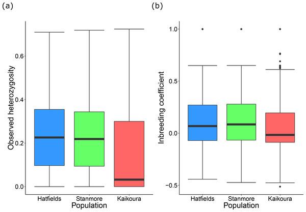 Population genetic diversity statistics.