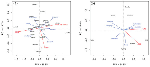 Principal component analysis of resource use in Brazil (A) and Germany (B).