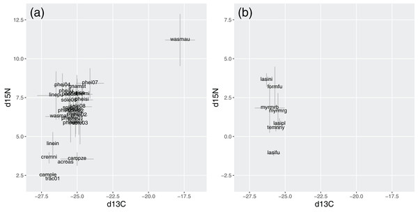 Stable isotope signatures of species in Brazil (A) and Germany (B).
