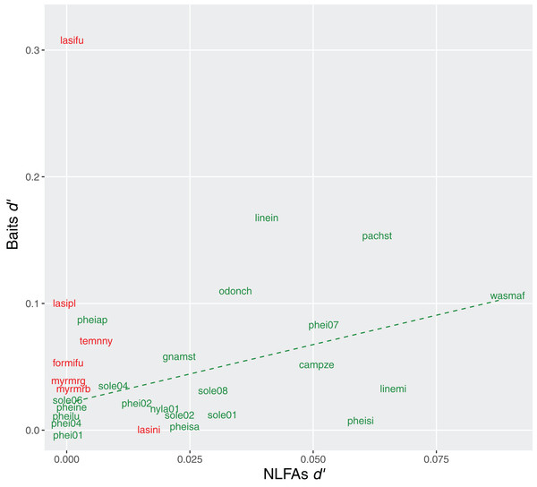 Relationship between specialization indices (d′) for bait use and NLFAs.