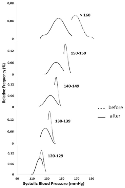 Systolic blood pressure distribution at baseline and after six months of walking in five groups stratified by initial systolic blood pressure.
