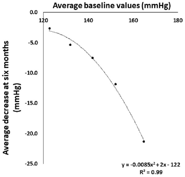 Systolic blood pressure at baseline and its decrease after six months of walking in five groups stratified by initial systolic blood pressure.