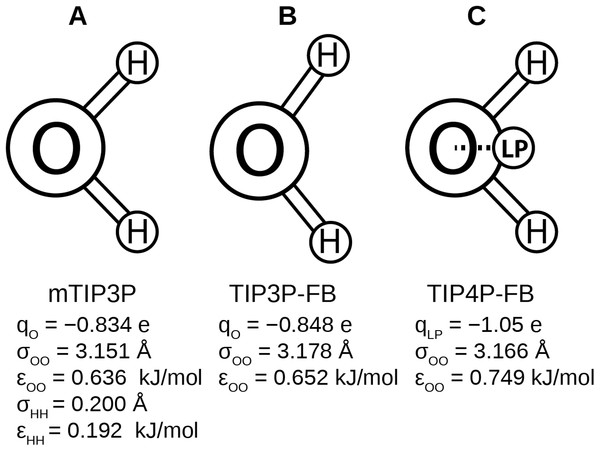 Schematics of the (A) mTIP3P, (B) TIP3P-FB, and (C) TIP4P-FB water models.